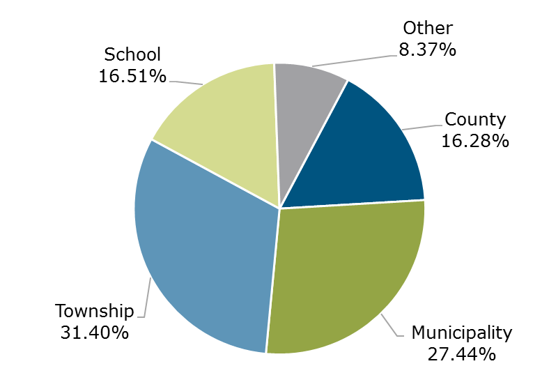 Michigan CLASS Participant Breakdown by Entity Type