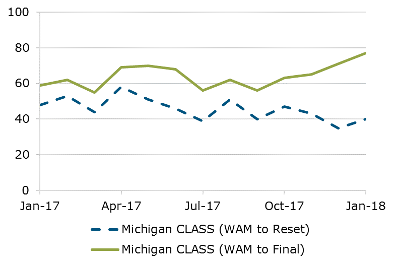 Michigan CLASS WAM Comparison
