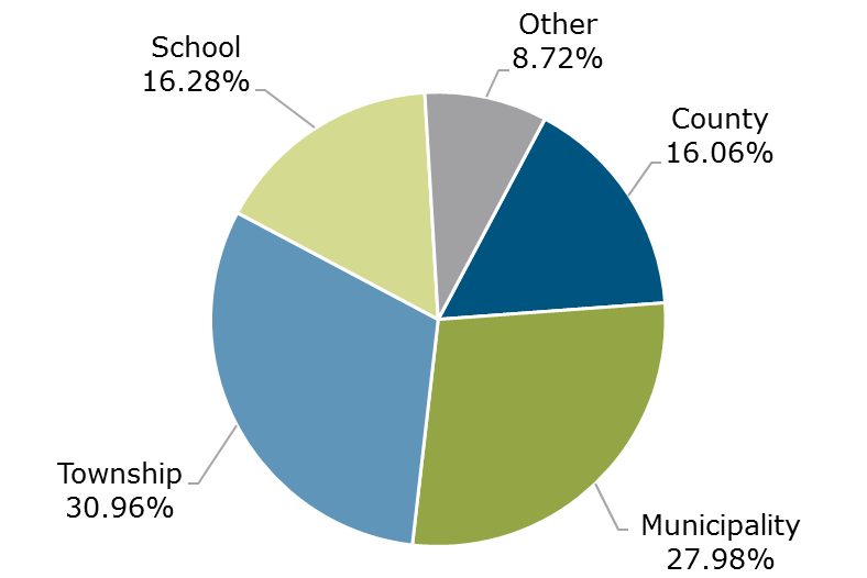 02.18 - Michigan CLASS Participant Breakdown by Entity Type