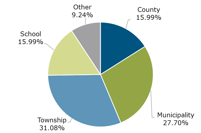 03.18 - Michigan CLASS Participant Breakdown by Entity Type