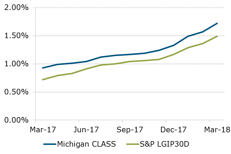 03.18 - Michigan CLASS vs S&P Comparison
