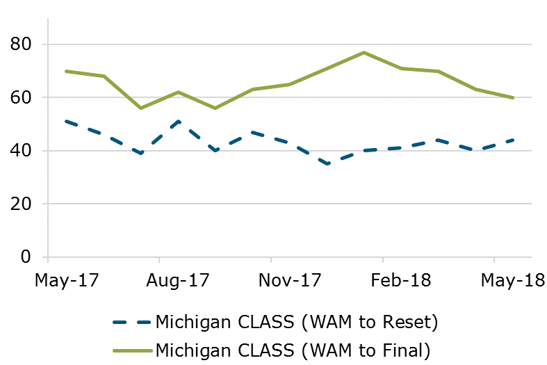 05.18 - Michigan CLASS WAM Comparison