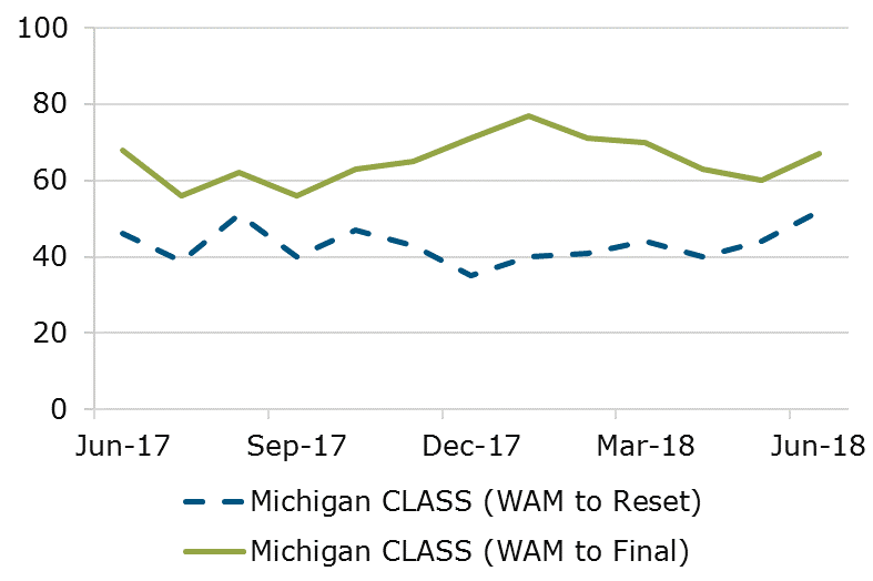 06.18 - Michigan CLASS WAM Comparison