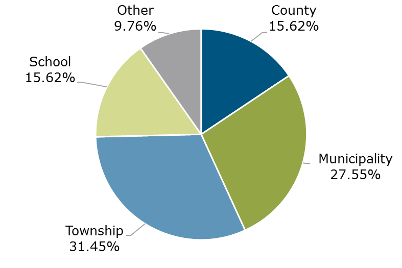 07.18 - Michigan CLASS Participant Breakdown by Entity Type