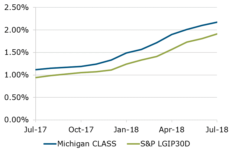07.18 - Michigan CLASS S&P Comparison