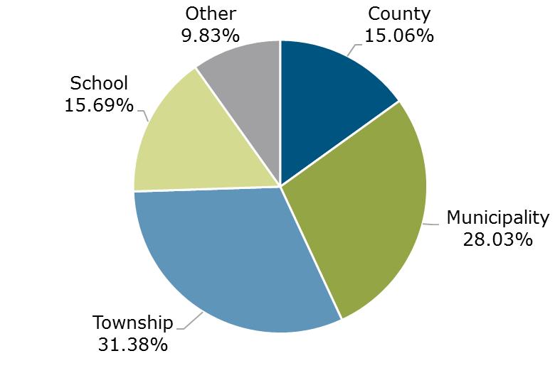 12.18 - Michigan CLASS Partcipant Breakdown