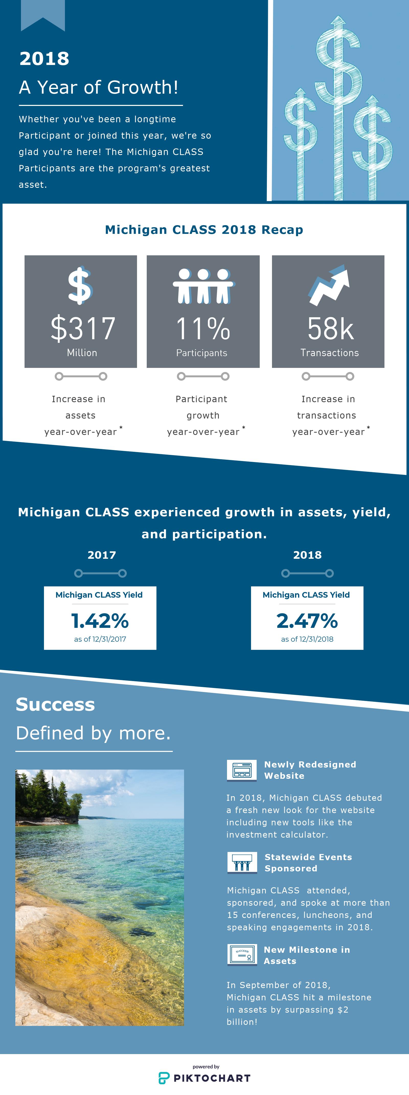 02.19 - Michigan CLASS Investor