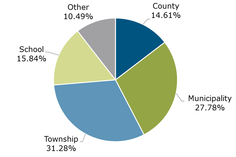 02.19 - Michigan CLASS Participant Breakdown by Entity Type