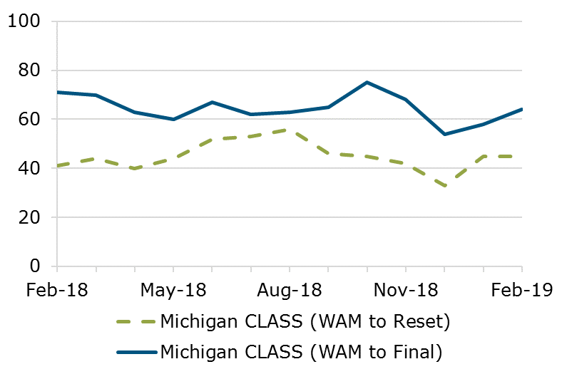 02.19 - Michigan CLASS WAM Comparison