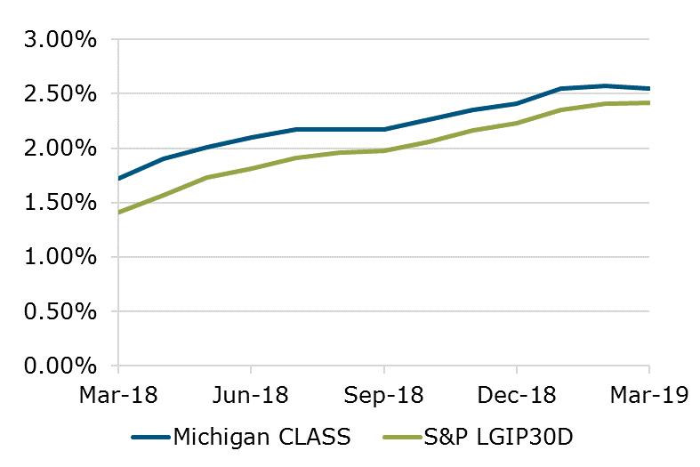 03.19 - Michigan CLASS vs. S&P Benchmark