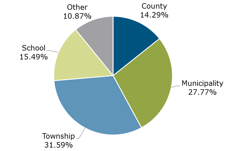 04.19 - Michigan CLASS Participant Breakdown by Entity