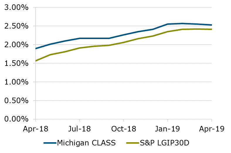 04.19 - Michigan CLASS S&P Benchmark