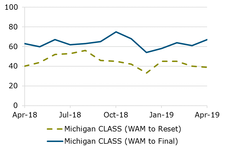 04.19 - Michigan CLASS WAM Comparison