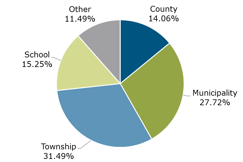 05.19 - Michigan CLASS Participant Breakdown