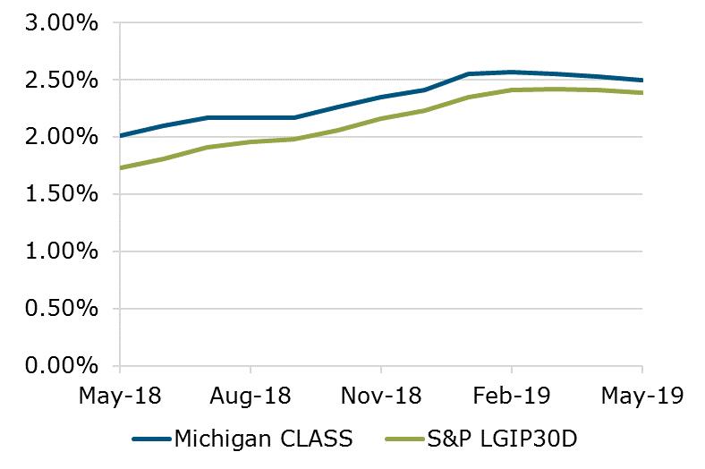 05.19 - Michigan CLASS S&P Benchmark