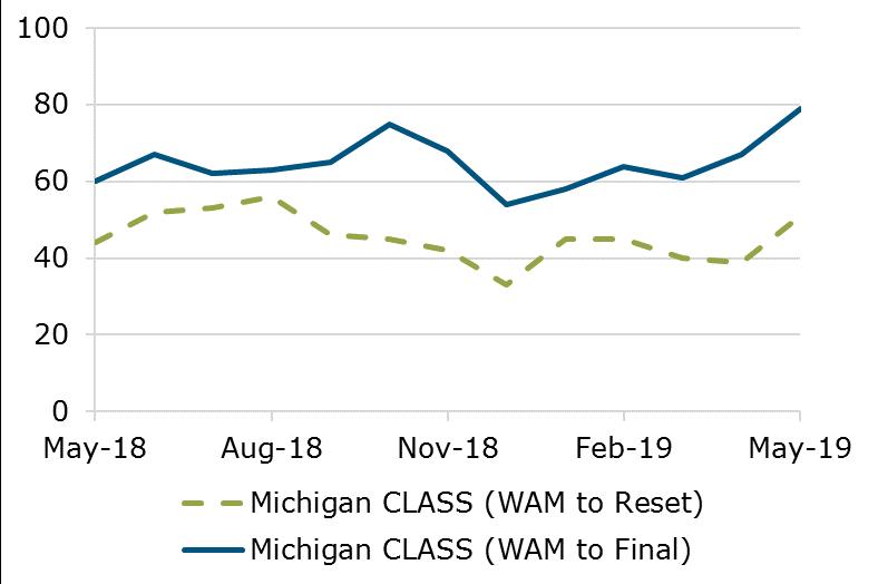 05.19 - Michigan CLASS WAM