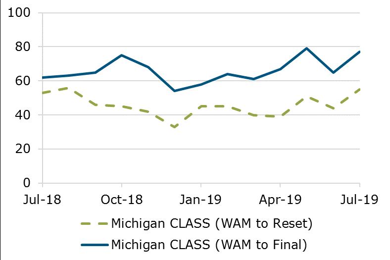 07.19 - Michigan CLASS WAM
