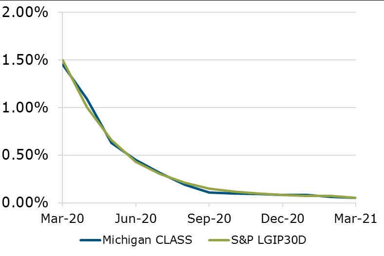 03.21 - Michigan CLASS Performance Benchmark
