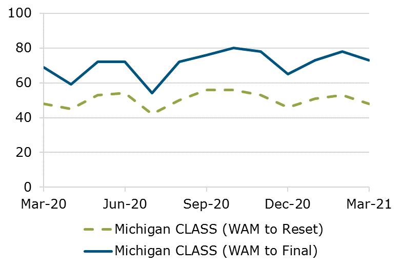 03.21 - Michigan CLASS WAM Comparison