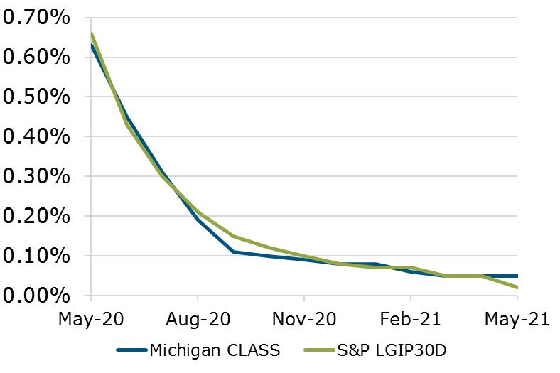 05.21 - Michigan CLASS S&P Benchmark