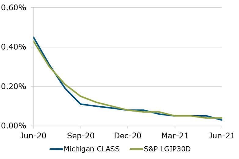 06.21 - Michigan CLASS S&P Benchmark