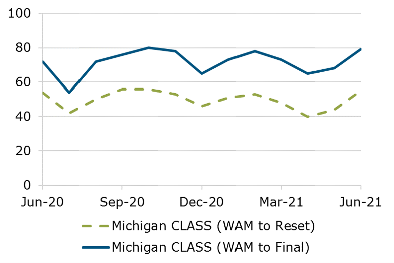 06.21 - Michigan CLASS WAM Comparison