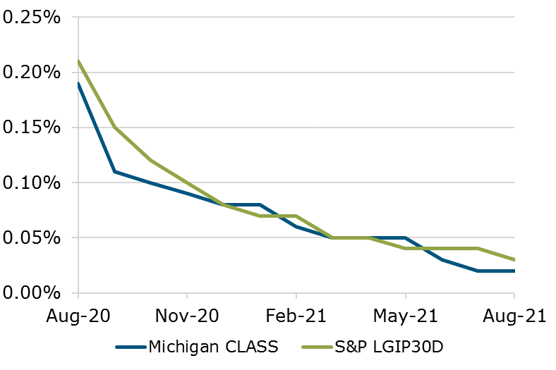 08.21 - Michigan CLASS S&P Benchmark